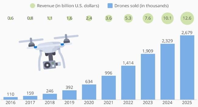 미국 운송용 드론(UAV) 시장 동향