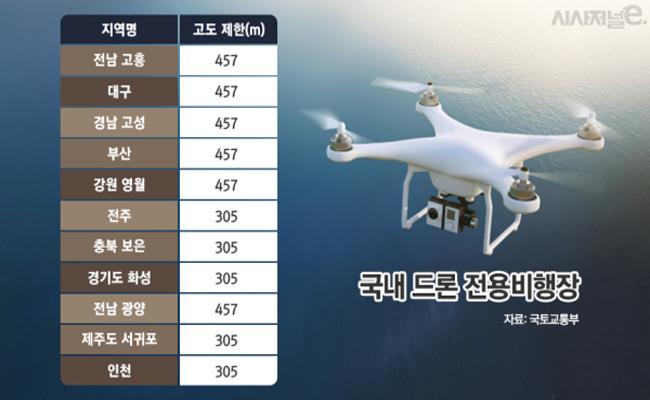 드론 산업 키운다더니···산업용 드론 비행장 '전국 11곳뿐'