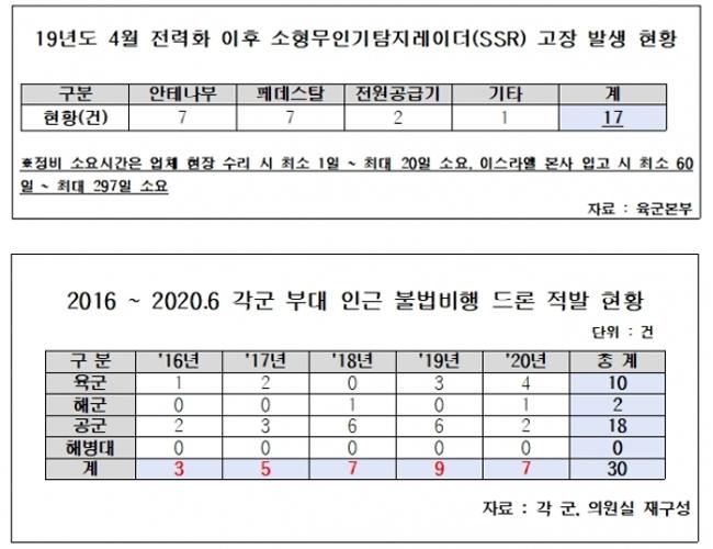 """육군 소형무인기 대응체계 구멍투성이 ...""""탐지레이더 1년동안 고장 17건"""""""